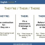 Leçon De Grammaire en Anglais : There/Their/They're